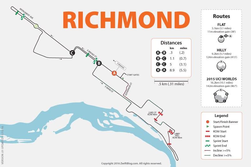 Zwift - Richmond